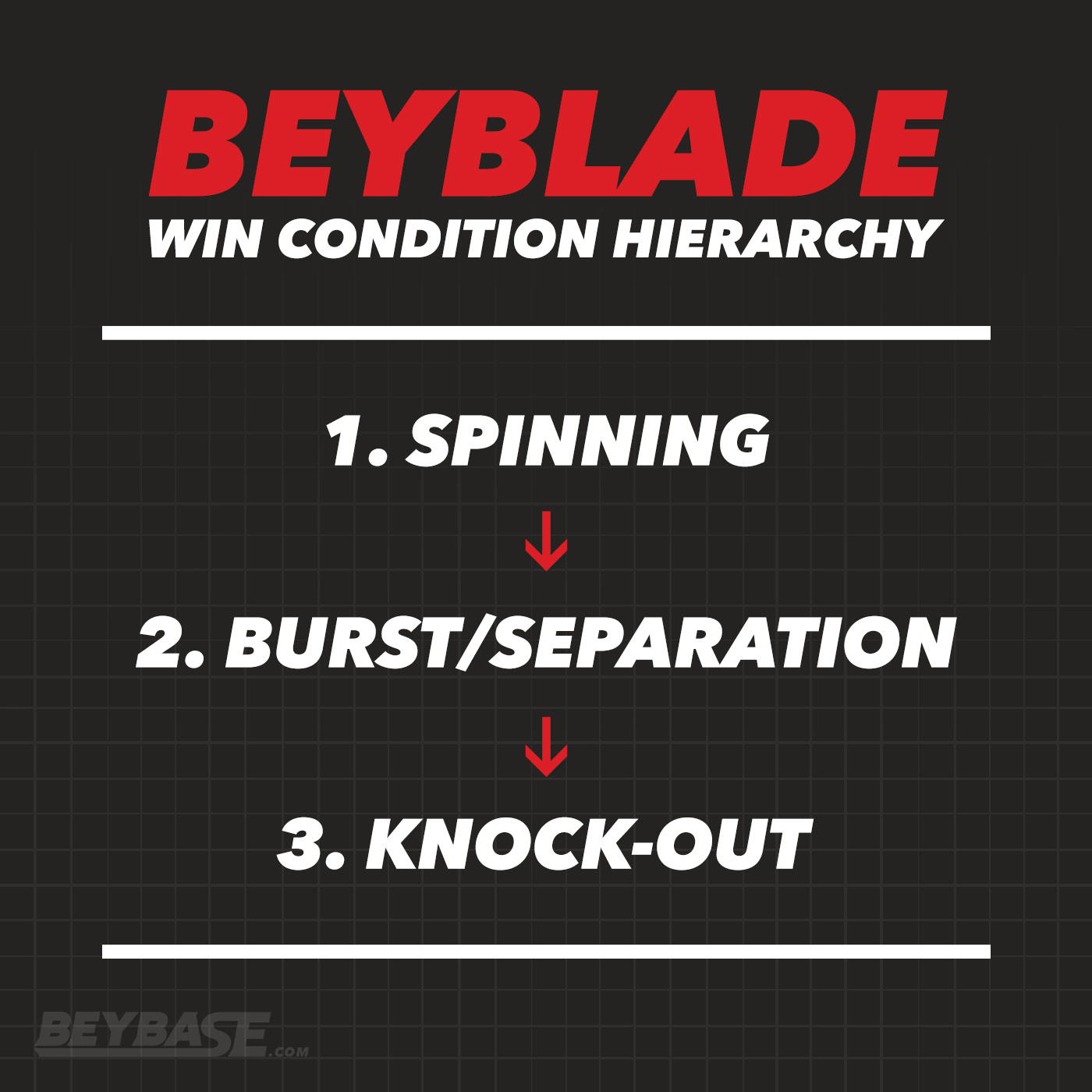 Graphic showing Beyblade win hierarchy: 1. Spinning 2. Burst/Separation 3. Knock-Out